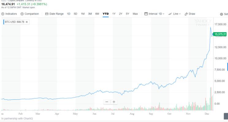 bitcoin – Bubble or Beginning? Both! Part II